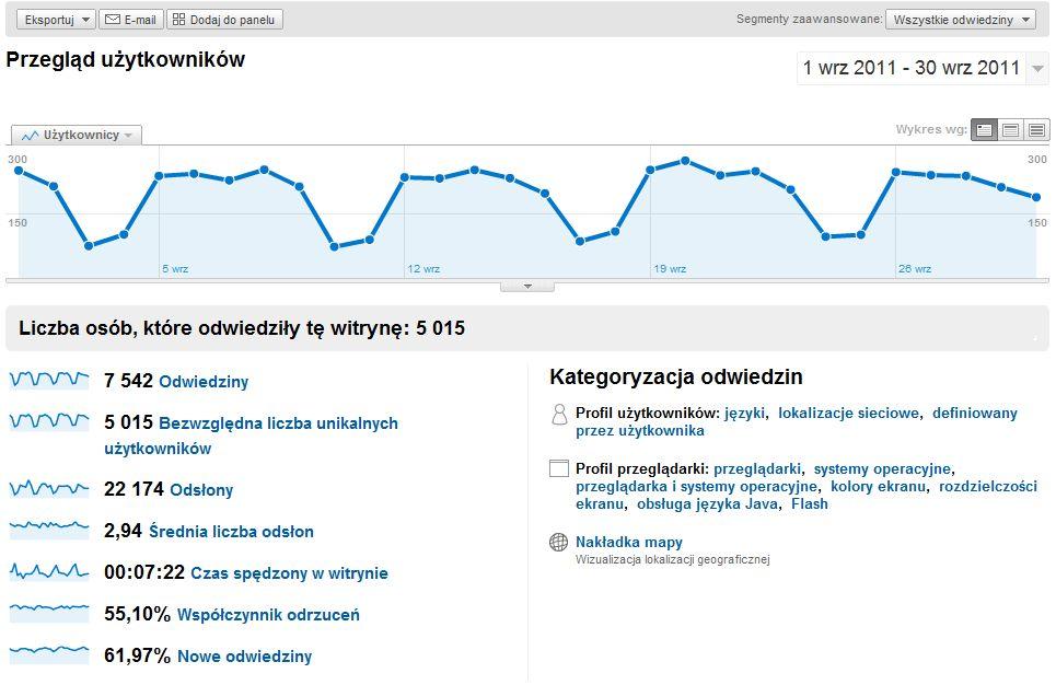 statystyki bloga remitent.pl we wrześniu 2011r.