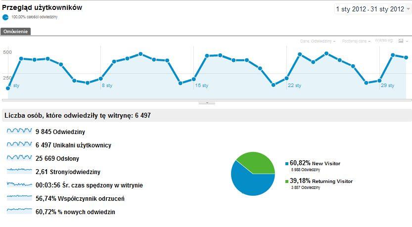 statystyki styczeń 2012