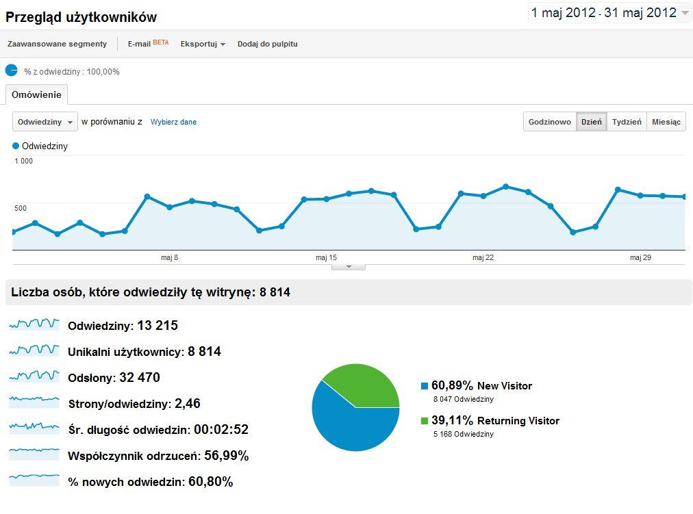 Statystyki oglądalności bloga remitent.pl w maju 2012r.