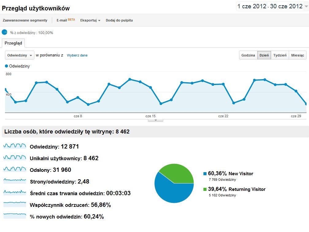 Statystyki bloga w czerwcu 2012r.